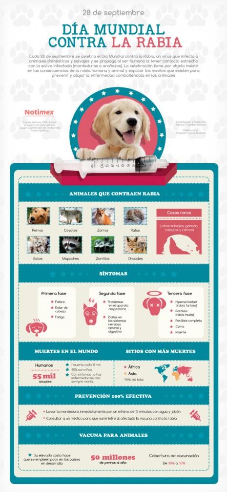 infografia_dia_mundia_contra_la_rabia