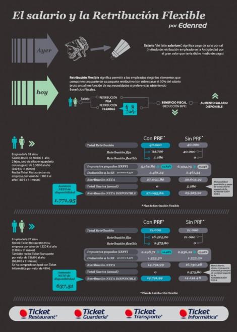 infografia_el_salario_y_la_retribucion_flexible
