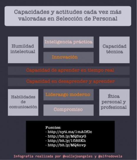 capacidades-ms-demandadas-en-seleccin-de-personal-1-638