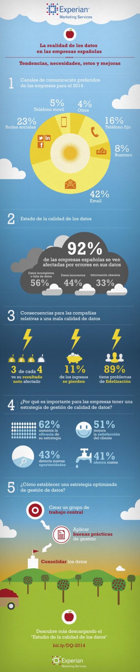 calidad-datos-empresas-espanolas-infografia