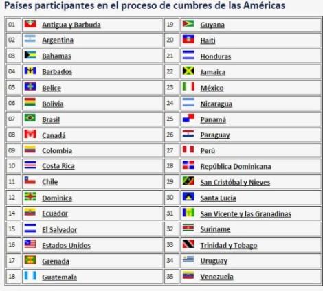 paises-cumbre-de-las-americas